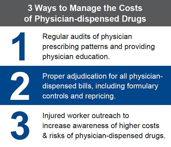 A chart     showing three ways to manage the costs of physician dispensed drugs