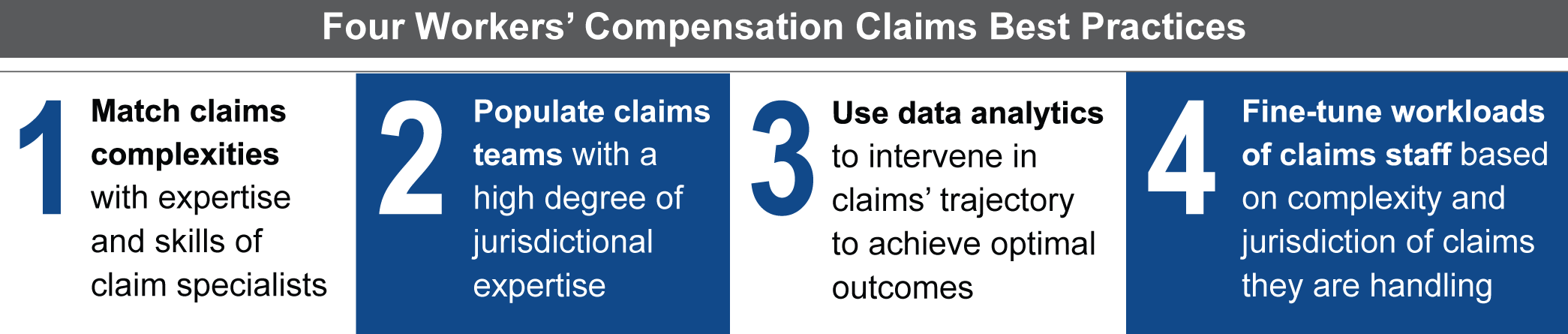 A table showing 4     best practices for managing workers' compensation claims.