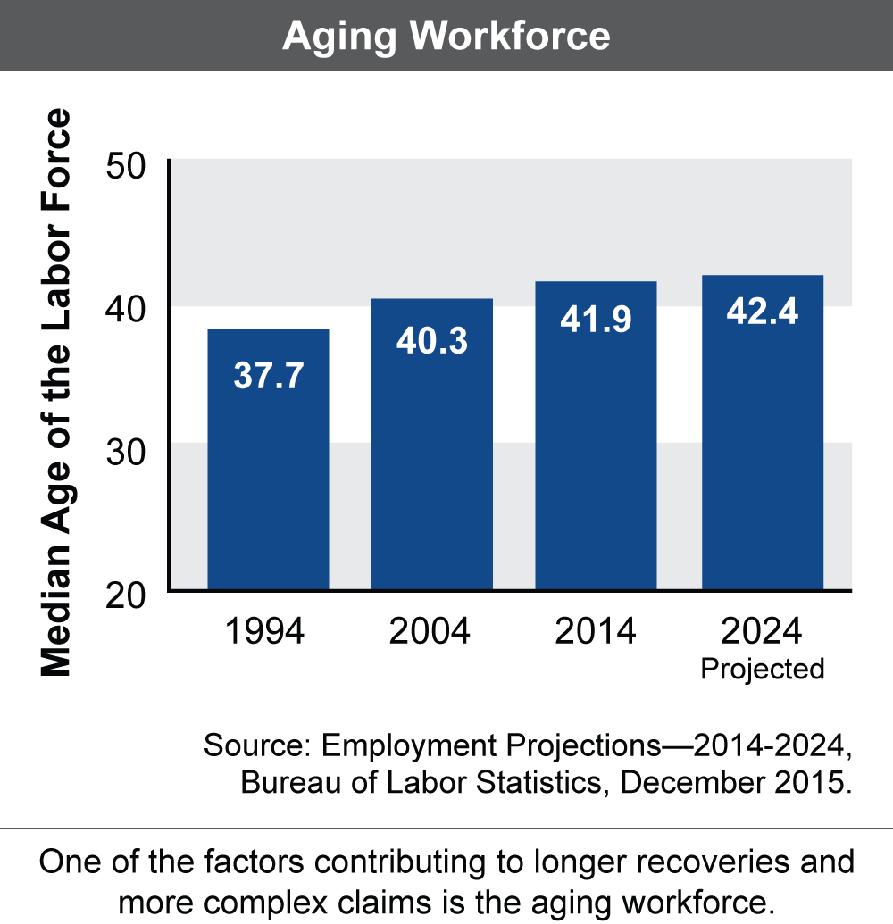 A chart showing the median     age of the US labor force from 1994 through 2024 (projected)