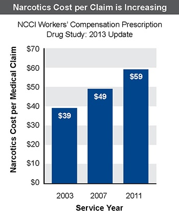 A table showing the     increasing cost per claim for narcotics 2003-2011