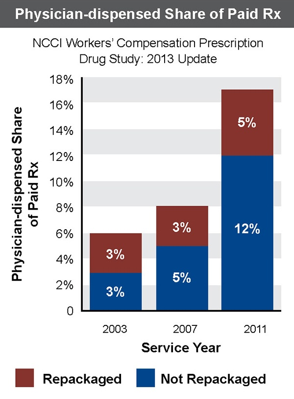 A table showing     physician-dispensed share of prescriptions from 2003-2011.